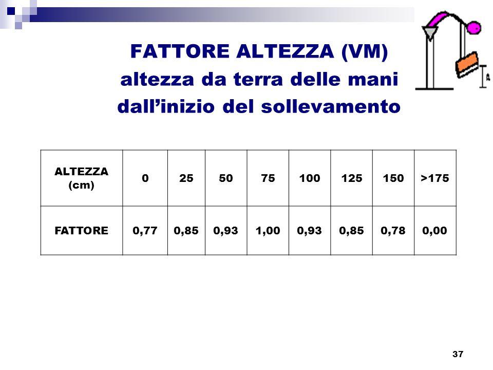 37 FATTORE ALTEZZA (VM) altezza da terra delle mani dallinizio del sollevamento ALTEZZA (cm) 0255075100125150>175 FATTORE0,770,850,931,000,930,850,780