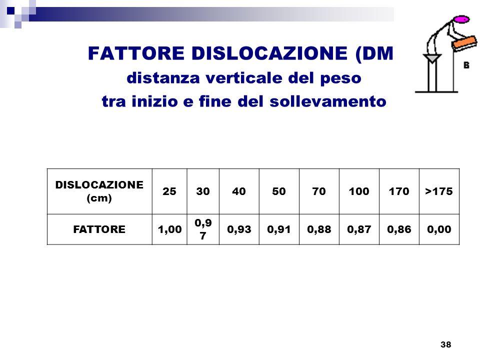 38 FATTORE DISLOCAZIONE (DM) distanza verticale del peso tra inizio e fine del sollevamento DISLOCAZIONE (cm) 2530405070100170>175 FATTORE1,00 0,9 7 0