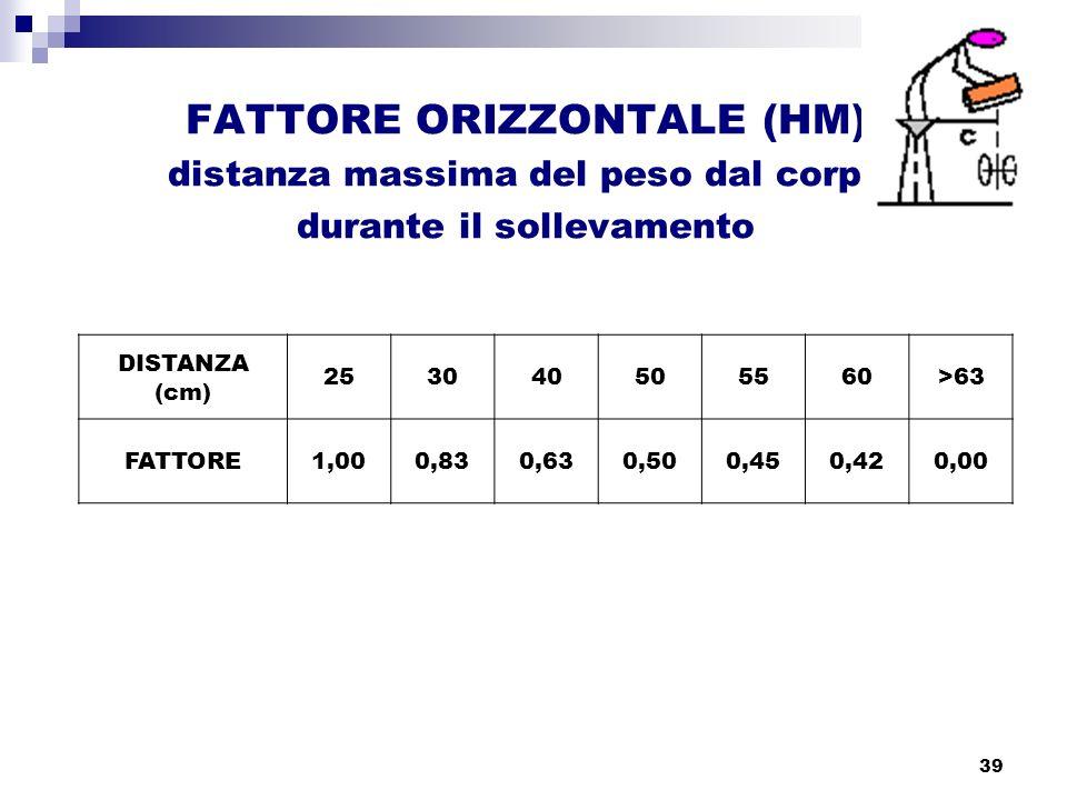 39 FATTORE ORIZZONTALE (HM) distanza massima del peso dal corpo durante il sollevamento DISTANZA (cm) 253040505560>63 FATTORE1,000,830,630,500,450,420