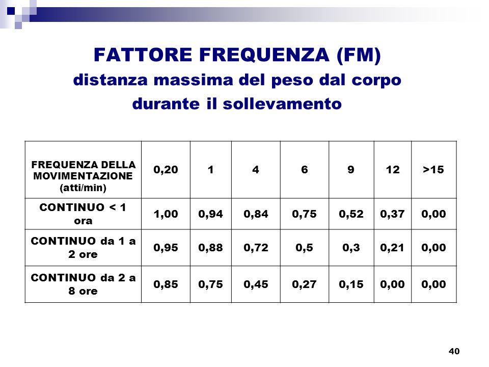 40 FATTORE FREQUENZA (FM) distanza massima del peso dal corpo durante il sollevamento FREQUENZA DELLA MOVIMENTAZIONE (atti/min) 0,20146912>15 CONTINUO