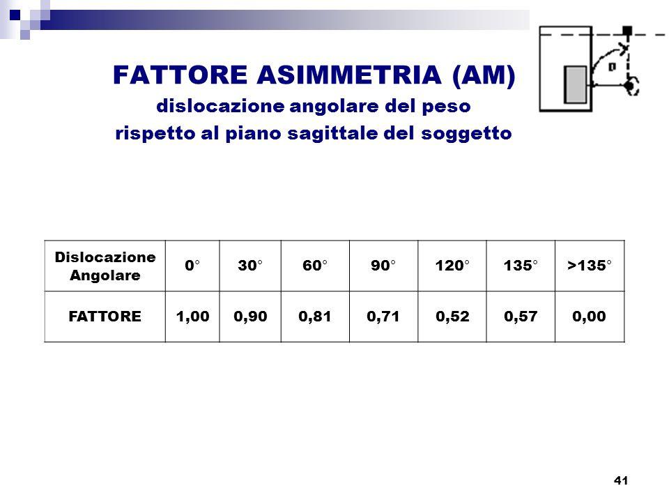 41 FATTORE ASIMMETRIA (AM) dislocazione angolare del peso rispetto al piano sagittale del soggetto Dislocazione Angolare 0°30°60°90°120°135°>135° FATT