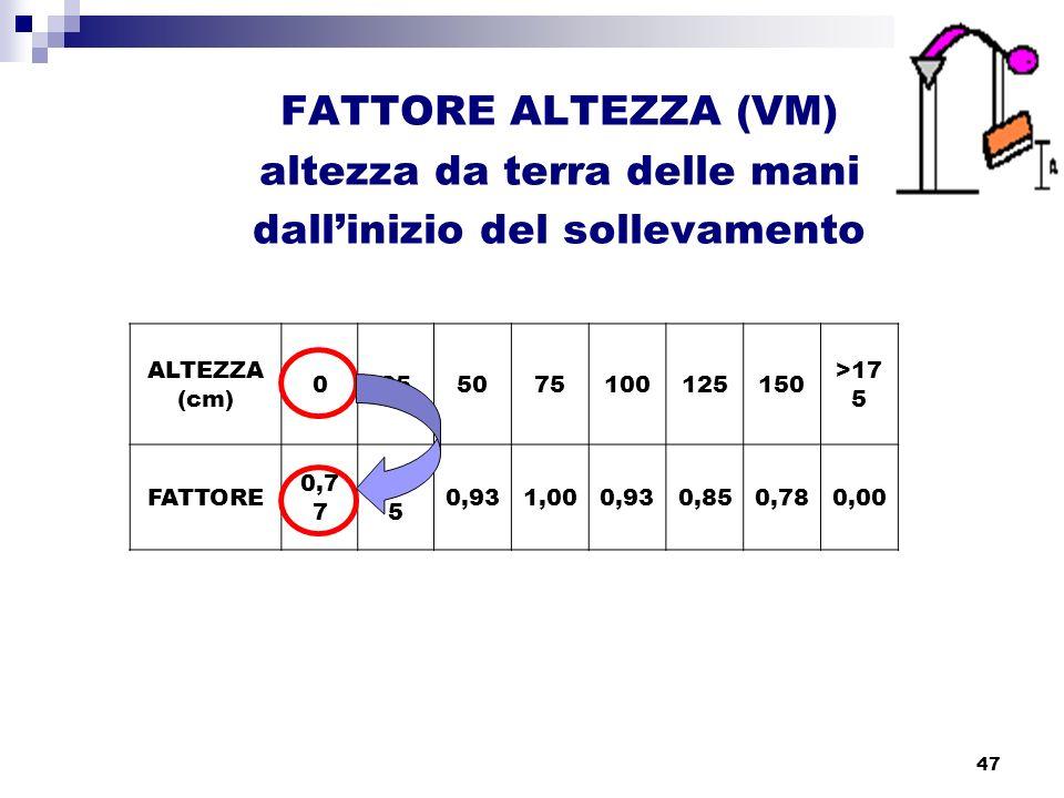 47 FATTORE ALTEZZA (VM) altezza da terra delle mani dallinizio del sollevamento ALTEZZA (cm) 0255075100125150 >17 5 FATTORE 0,7 7 0,8 5 0,931,000,930,