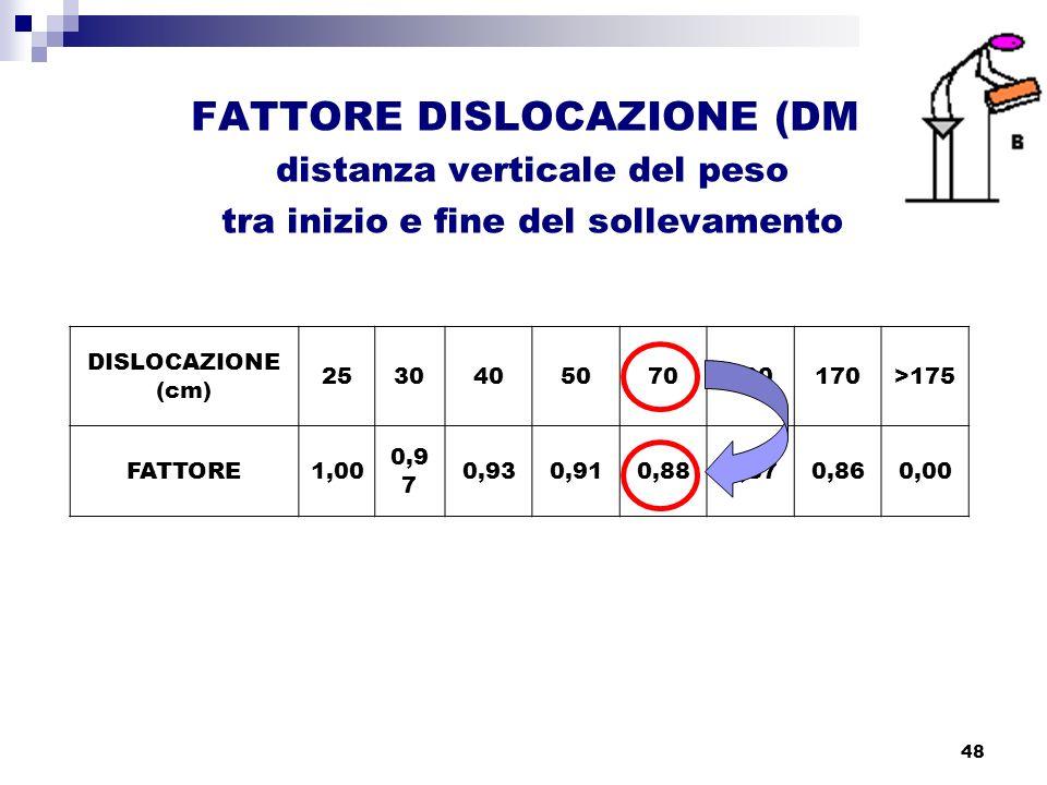 48 FATTORE DISLOCAZIONE (DM) distanza verticale del peso tra inizio e fine del sollevamento DISLOCAZIONE (cm) 2530405070100170>175 FATTORE1,00 0,9 7 0