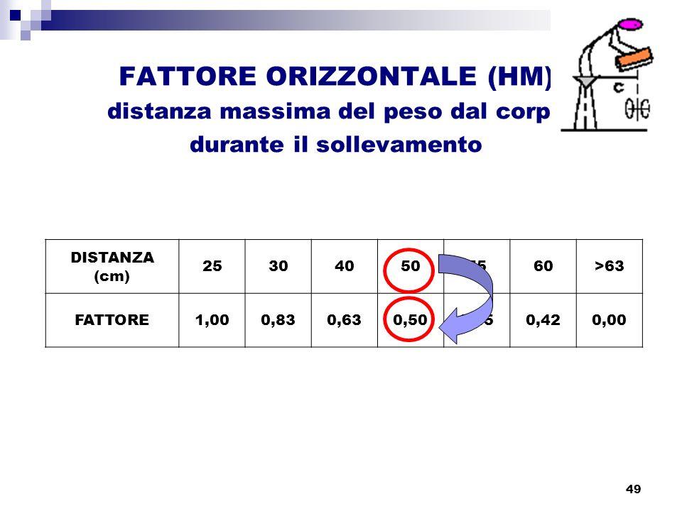 49 FATTORE ORIZZONTALE (HM) distanza massima del peso dal corpo durante il sollevamento DISTANZA (cm) 253040505560>63 FATTORE1,000,830,630,500,450,420