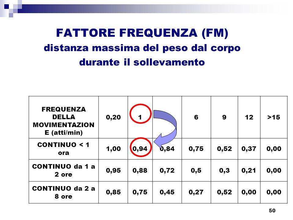 50 FATTORE FREQUENZA (FM) distanza massima del peso dal corpo durante il sollevamento FREQUENZA DELLA MOVIMENTAZION E (atti/min) 0,20146912>15 CONTINU