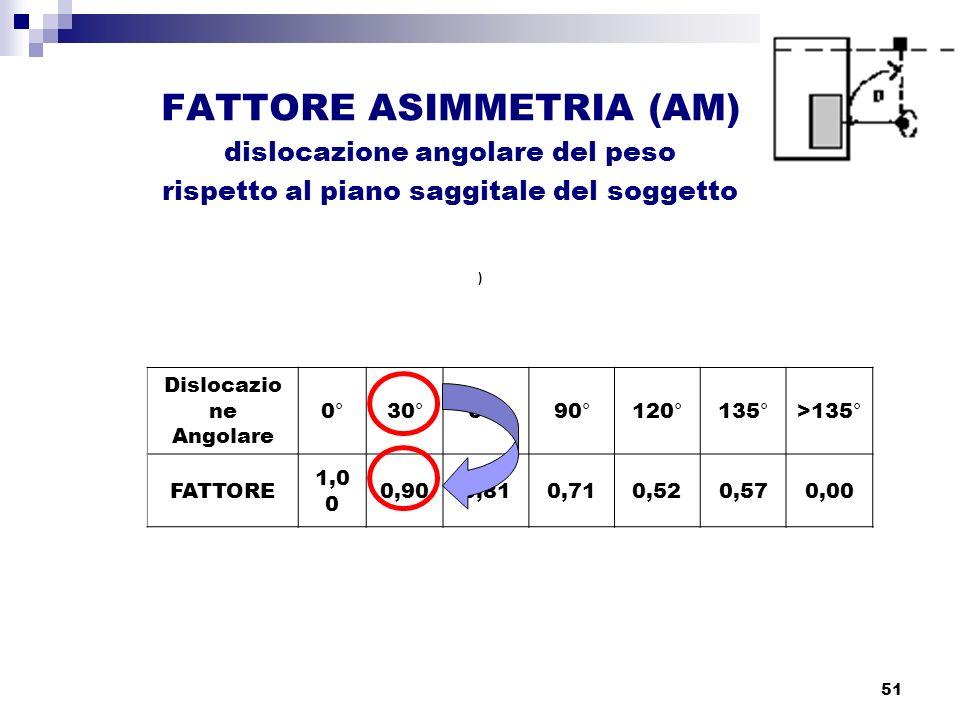 51 FATTORE ASIMMETRIA (AM) dislocazione angolare del peso rispetto al piano saggitale del soggetto ) Dislocazio ne Angolare 0°30°60°90°120°135°>135° F