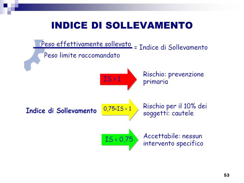 53 INDICE DI SOLLEVAMENTO