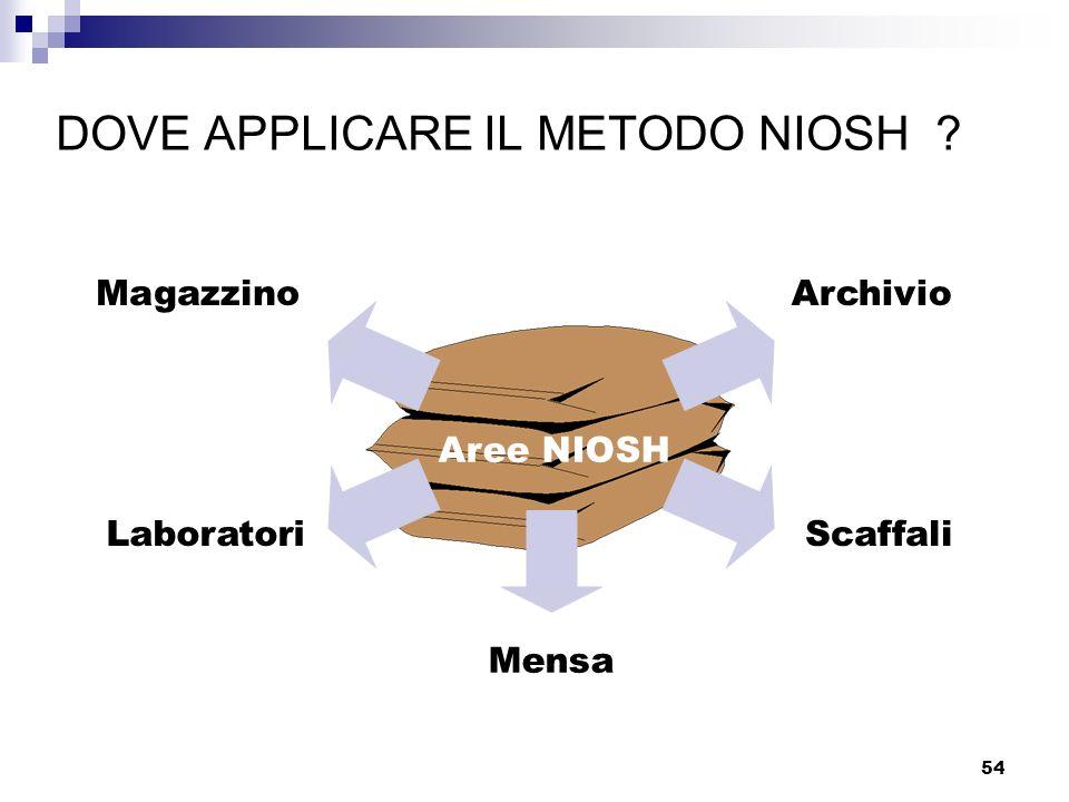 54 MagazzinoArchivio LaboratoriScaffali Mensa Aree NIOSH DOVE APPLICARE IL METODO NIOSH ?