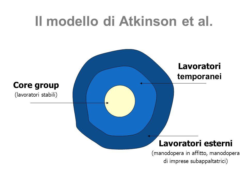 Core group (lavoratori stabili) Lavoratori temporanei Lavoratori esterni (manodopera in affitto, manodopera di imprese subappaltatrici) Il modello di Atkinson et al.