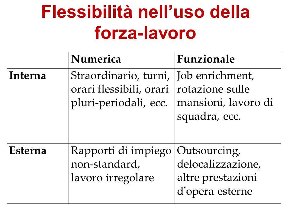 Flessibilità nelluso della forza-lavoro NumericaFunzionale InternaStraordinario, turni, orari flessibili, orari pluri-periodali, ecc. Job enrichment,