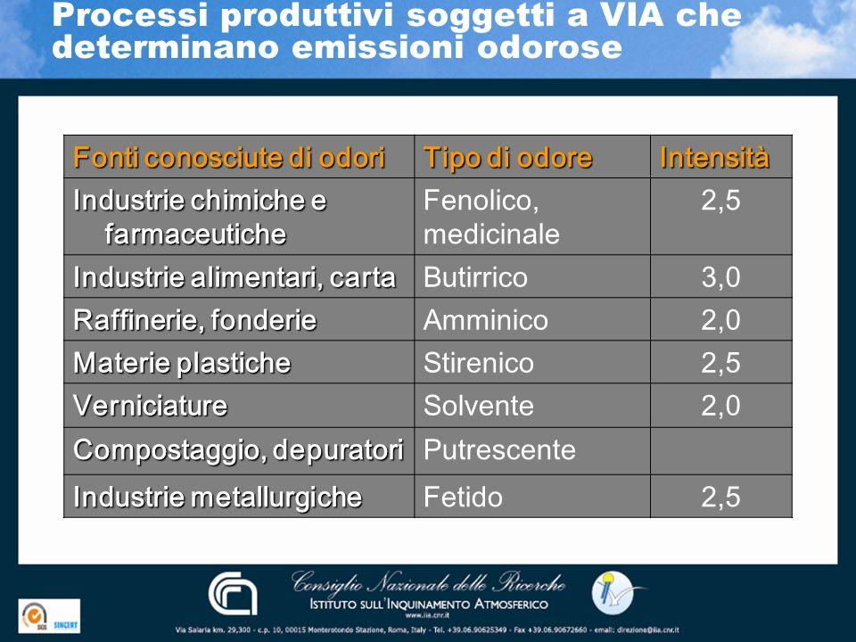Processi produttivi soggetti a VIA che determinano emissioni odorose Fonti conosciute di odori Tipo di odore Intensità Industrie chimiche e farmaceuti