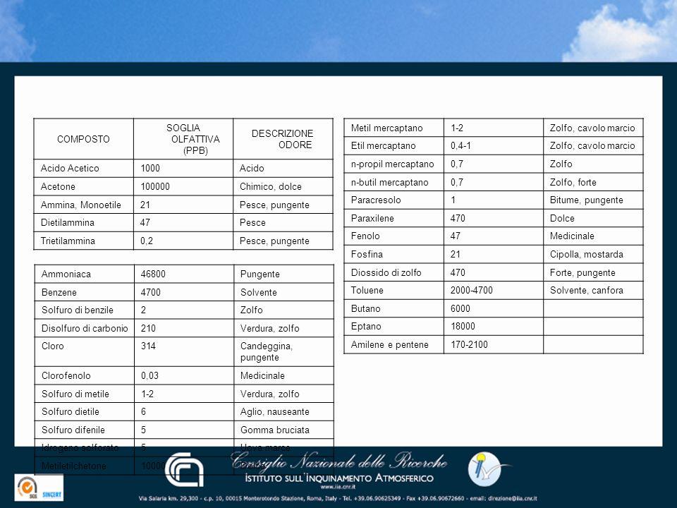 COMPOSTO SOGLIA OLFATTIVA (PPB) DESCRIZIONE ODORE Acido Acetico1000Acido Acetone100000Chimico, dolce Ammina, Monoetile21Pesce, pungente Dietilammina47