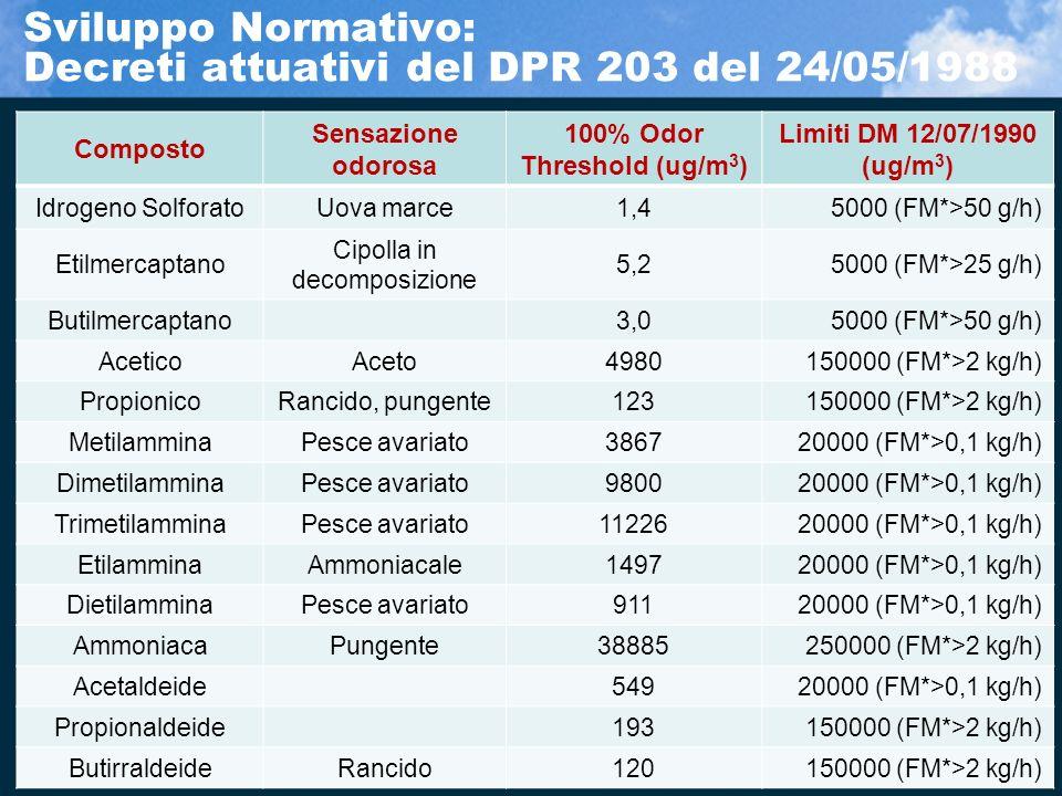 Composto Sensazione odorosa 100% Odor Threshold (ug/m 3 ) Limiti DM 12/07/1990 (ug/m 3 ) Idrogeno SolforatoUova marce1,45000 (FM*>50 g/h) Etilmercapta