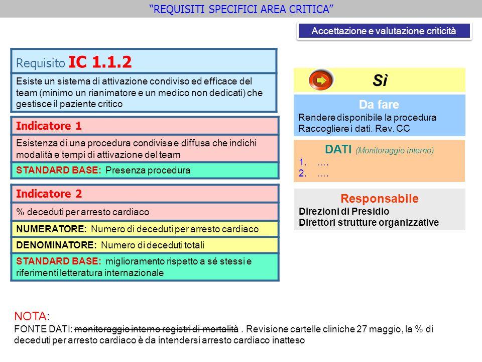 Indicatore 1 Esistenza di una procedura condivisa e diffusa che indichi modalità e tempi di attivazione del team STANDARD BASE: Presenza procedura Req