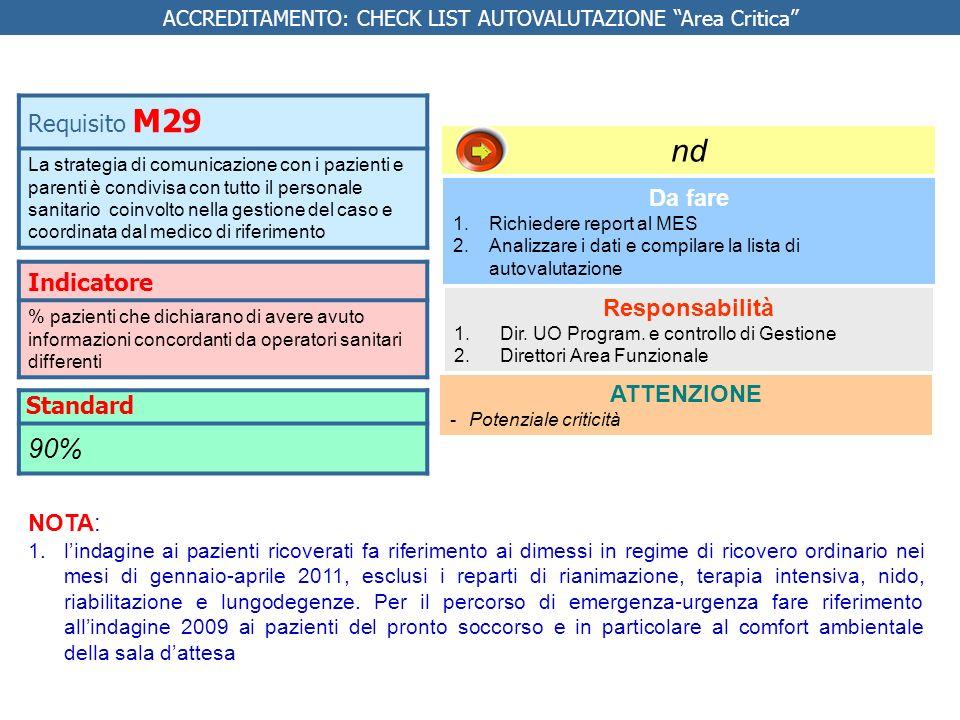 Indicatore % pazienti che dichiarano di avere avuto informazioni concordanti da operatori sanitari differenti Da fare 1.Richiedere report al MES 2.Ana