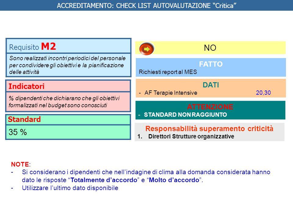Indicatori Tempi di attesa delle visite specialistiche ambulatoriali Tempi di attesa esami diagnostici Da fare 1.Analizzare i dati Responsabilità 1.