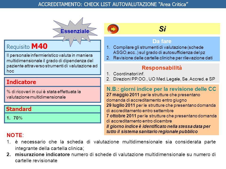 Indicatore % di ricoveri in cui è stata effettuata la valutazione multidimensionale Da fare 1.Compilare gli strumenti di valutazione (schede ASGO,ecc.