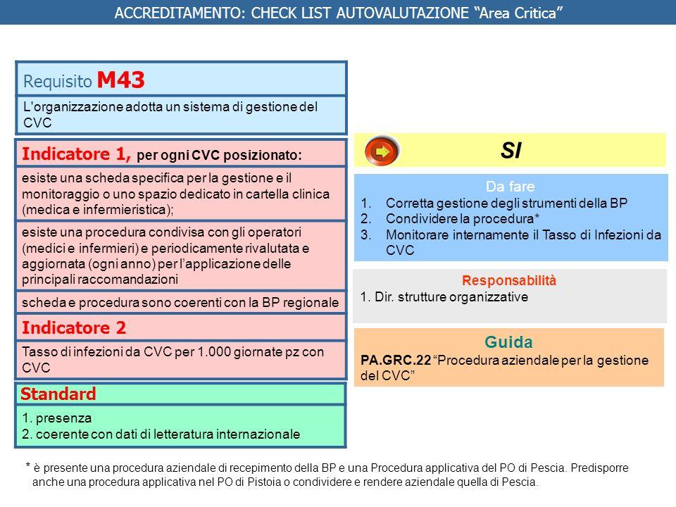 Indicatore 1, per ogni CVC posizionato: esiste una scheda specica per la gestione e il monitoraggio o uno spazio dedicato in cartella clinica (medica