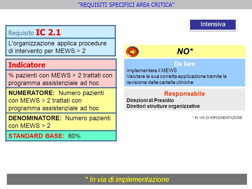REQUISITI SPECIFICI AREA CRITICA Indicatore % pazienti con MEWS > 2 trattati con programma assistenziale ad hoc NUMERATORE: Numero pazienti con MEWS >