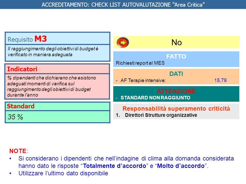 REQUISITI SPECIFICI AREA CRITICA Indicatore % pazienti MEWS > 3 accertati per cui viene attivato il rianimatore NUMERATORE: Numero pazienti MEWS > 3 accertati per cui è stato attivato il rianimatore DENOMINATORE: Numero pazienti MEWS > 3 accertati STANDARD BASE: 90% Requisito IC 1.1.1 L organizzazione attiva la consulenza del rianimatore per ogni paziente con valutazione MEWS >3 Accettazione e valutazione criticità NOTE: Esclusi i pazienti non eligibili per il MEWS FONTE DATI: revisione cartelle cliniche 27 maggio Vedi anche requisito comune M38 Da fare Implementare il MEWS Valutare la sua corretta applicazione tramite la revisione delle cartelle cliniche NO* Responsabile Direzioni di Presidio Direttori strutture organizzative * IN VIA DI IMPLEMENTAZIONE Da fare Implementare il MEWS Valutare la sua corretta applicazione tramite la revisione delle cartelle cliniche NO* Responsabile Direzioni di Presidio Direttori strutture organizzative * IN VIA DI IMPLEMENTAZIONE * In via di implementazione