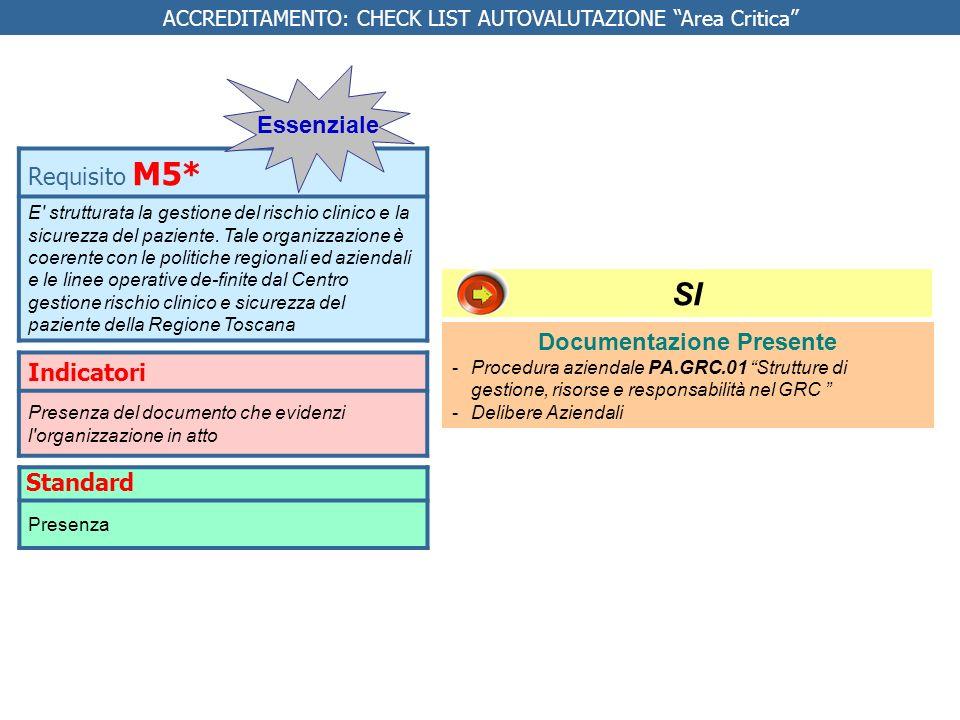 REQUISITI SPECIFICI AREA CRITICA Indicatore % pazienti con MEWS > 2 trattati con programma assistenziale ad hoc NUMERATORE: Numero pazienti con MEWS > 2 trattati con programma assistenziale ad hoc DENOMINATORE: Numero pazienti con MEWS > 2 STANDARD BASE: 80% Requisito IC 2.1 L organizzazione applica procedure di intervento per MEWS > 2 Intensiva Da fare Implementare il MEWS Valutare la sua corretta applicazione tramite la revisione delle cartelle cliniche NO* Responsabile Direzioni di Presidio Direttori strutture organizzative * IN VIA DI IMPLEMENTAZIONE * In via di implementazione