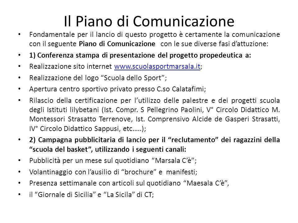 Il Piano di Comunicazione Fondamentale per il lancio di questo progetto è certamente la comunicazione con il seguente Piano di Comunicazione con le su