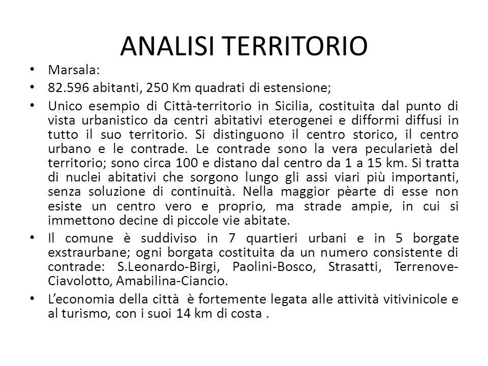 ANALISI TERRITORIO Marsala: 82.596 abitanti, 250 Km quadrati di estensione; Unico esempio di Città-territorio in Sicilia, costituita dal punto di vist