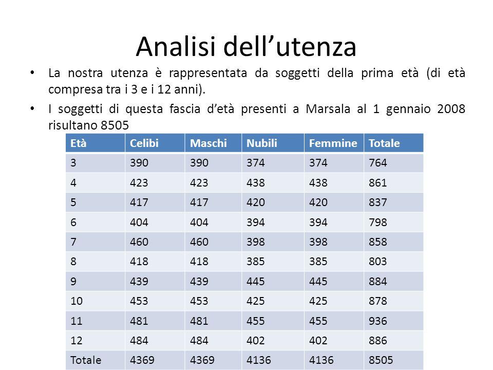 Analisi dellutenza La nostra utenza è rappresentata da soggetti della prima età (di età compresa tra i 3 e i 12 anni). I soggetti di questa fascia det