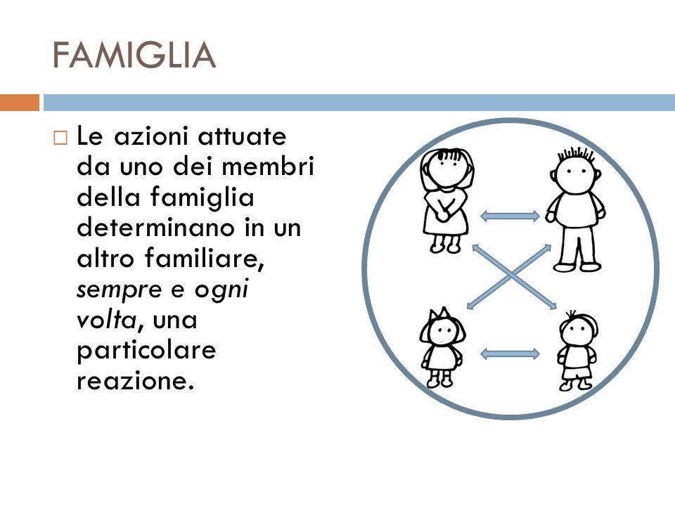 FAMIGLIA Le azioni attuate da uno dei membri della famiglia determinano in un altro familiare, sempre e ogni volta, una particolare reazione.