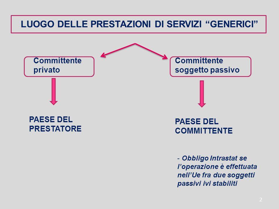 2 LUOGO DELLE PRESTAZIONI DI SERVIZI GENERICI Committente privato Committente soggetto passivo PAESE DEL PRESTATORE PAESE DEL COMMITTENTE - Obbligo In