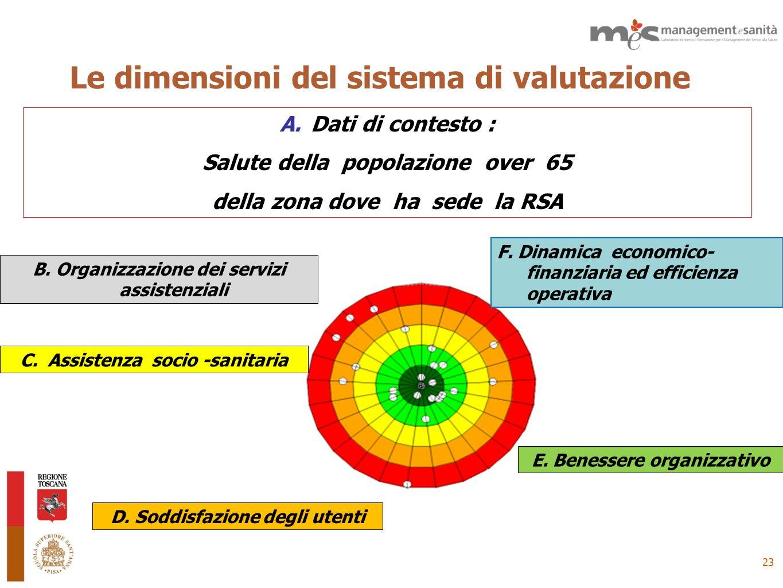 23 Le dimensioni del sistema di valutazione C. Assistenza socio -sanitaria F. Dinamica economico- finanziaria ed efficienza operativa B. Organizzazion
