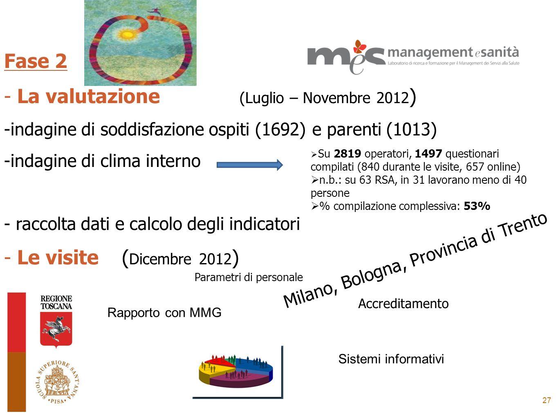 27 Fase 2 - La valutazione (Luglio – Novembre 2012 ) -indagine di soddisfazione ospiti (1692) e parenti (1013) -indagine di clima interno - raccolta d