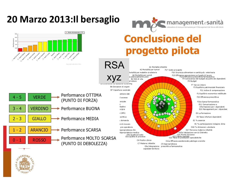 L 20 Marzo 2013:Il bersaglio RSA xyz Conclusione del progetto pilota