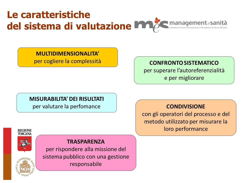 Finalità del progetto -Rilevante variabilità per tipologia e qualità dei servizi -Assenza di criteri condivisi La domanda - guida Lattuale disomogeneità determina condizioni di disuguaglianza o garantisce equità sostanziale ai cittadini .