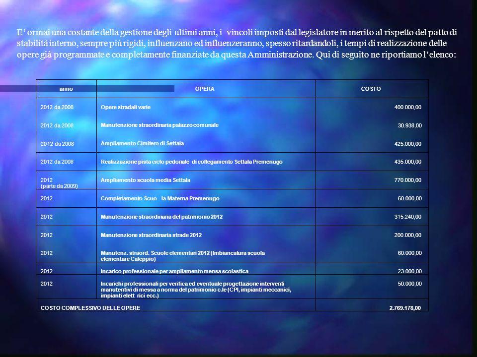 elementare Caleppio) 60.000,00 2012 Incarico professionale per ampliamento mensa scolastica 23.000,00 2012 Incarichi professionali per verifica ed eventuale progettazione interventi manutentivi di messa a norma del patrimonio c.le (CPI, impianti meccanici, impianti elettrici ecc.) 50.000,00 COSTO COMPLESSIVO DELLE OPERE 2.769.178,00 E ormai una costante della gestione degli ultimi anni, i vincoli imposti dal legislatore in merito al rispetto del patto di stabilità interno, sempre più rigidi, influenzano ed influenzeranno, spesso ritardandoli, i tempi di realizzazione delle opere già programmate e completamente finanziate da questa Amministrazione.