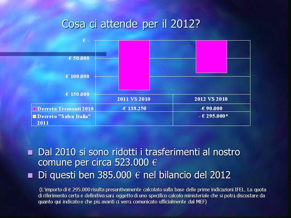 Cosa ci attende per il 2012.