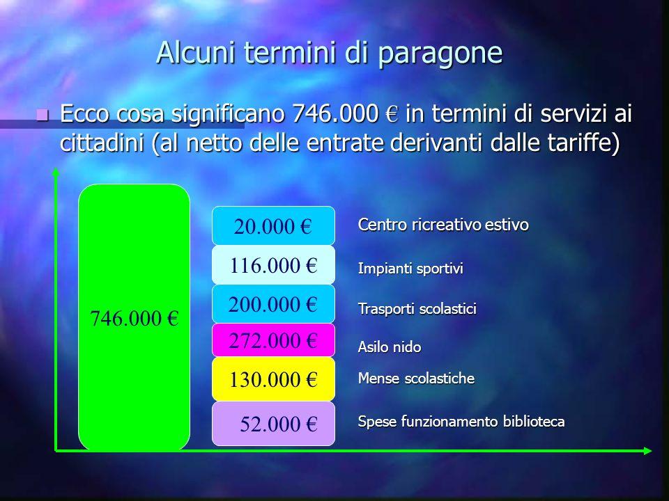 Il gettito IMU 2012 a favore del nostro Ente calcolato con aliquote base VOCE A LIQUOTA DETRAZIONE GETTITO CON ALIQUOTA BASE GETTITO CON ALIQUOTA DELIBERATA DAL COMUNE Abitazione principale 0,4% 200,00 200,00 + 50,00 per ogni figlio (max 400,00) 374.800,00 374.800,00 Fabbricati strumentali attivit à agricole 0,2% 5.200,00 5.200,00 Seconda Abitazione 0,9% 243.654,00 243.654,00 333.421,00 333.421,00 Fabbricati produttivi 0,9% 1.257.403,00 1.257.403,00 1.720.657,00 1.720.657,00 Altro (terreni, aree edific., magazzini, negozi, uffici) 0,9% 428.174,00 428.174,00 585.992,00 585.992,00 TOTALE 2.309.231,00 2.309.231,00 3.020.070,00 3.020.070,00