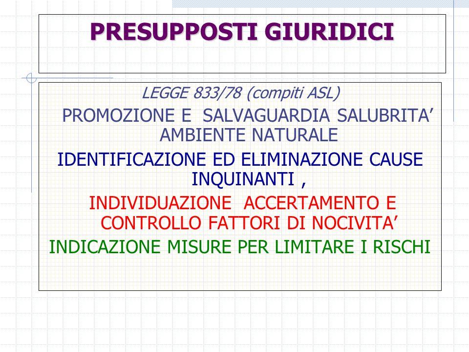 PRESUPPOSTI GIURIDICI LEGGE 833/78 (compiti ASL) PROMOZIONE E SALVAGUARDIA SALUBRITA AMBIENTE NATURALE IDENTIFICAZIONE ED ELIMINAZIONE CAUSE INQUINANT