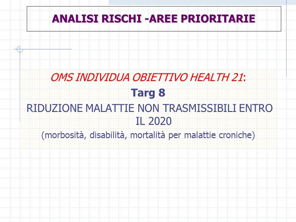 ANALISI RISCHI -AREE PRIORITARIE OMS INDIVIDUA OBIETTIVO HEALTH 21: Targ 8 RIDUZIONE MALATTIE NON TRASMISSIBILI ENTRO IL 2020 (morbosità, disabilità,