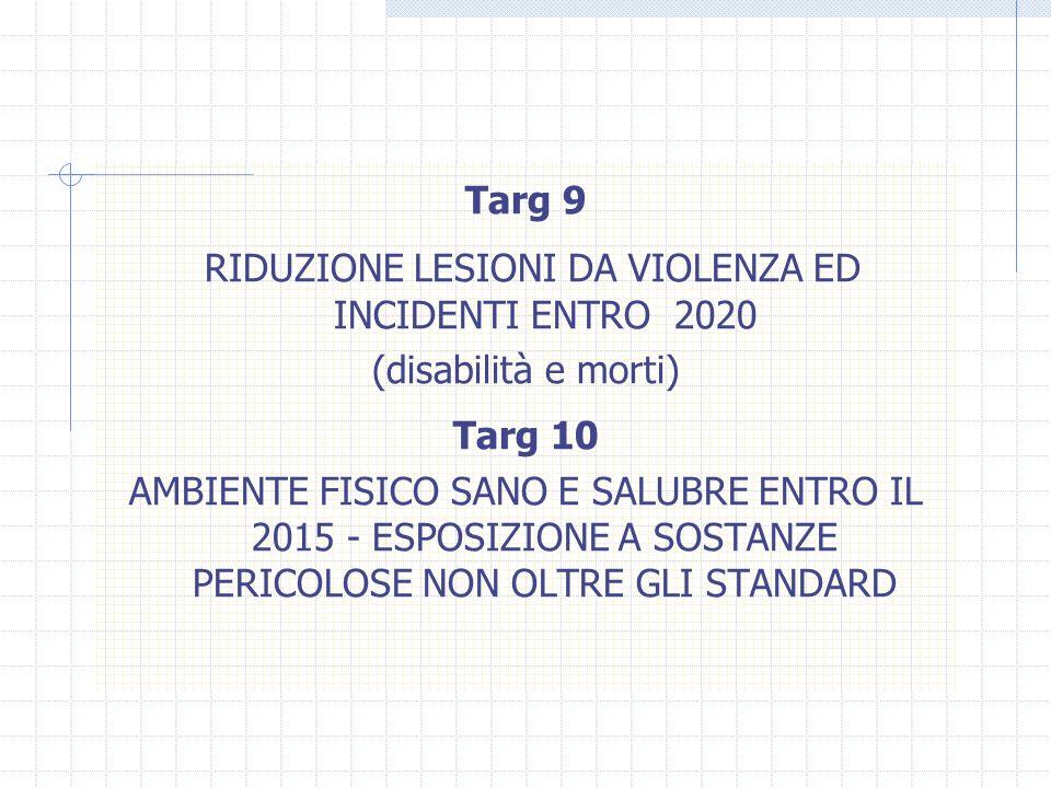 Targ 9 RIDUZIONE LESIONI DA VIOLENZA ED INCIDENTI ENTRO 2020 (disabilità e morti) Targ 10 AMBIENTE FISICO SANO E SALUBRE ENTRO IL 2015 - ESPOSIZIONE A