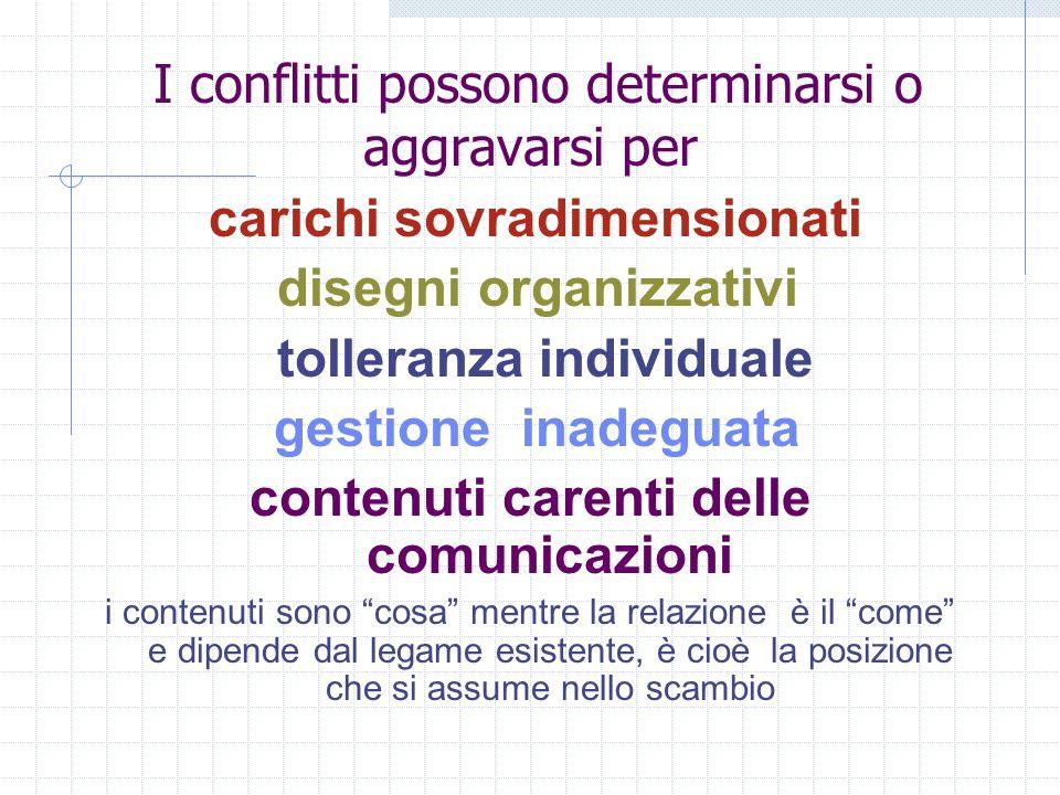 I conflitti possono determinarsi o aggravarsi per carichi sovradimensionati disegni organizzativi tolleranza individuale gestione inadeguata contenuti