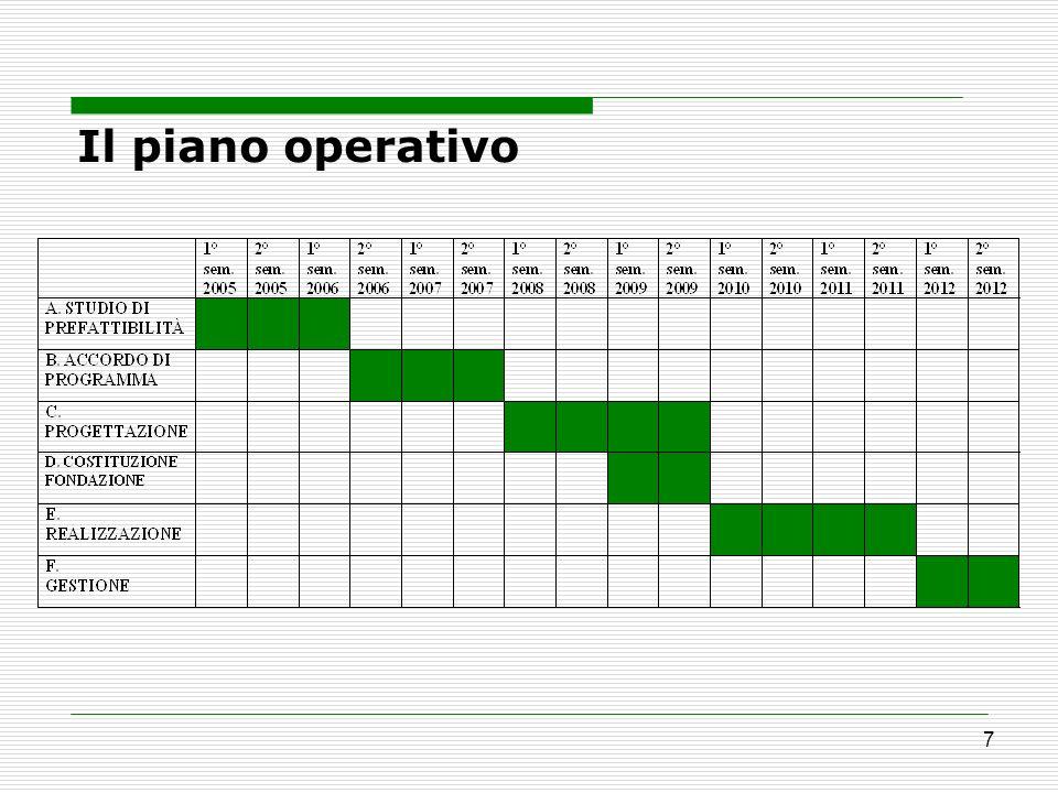 7 Il piano operativo