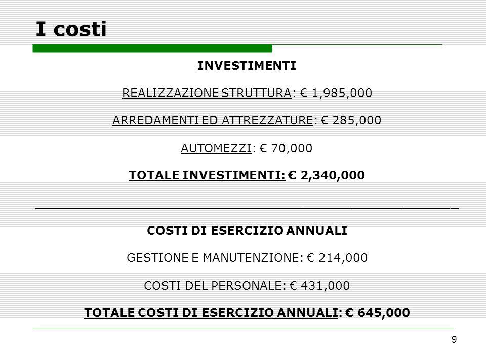 9 I costi INVESTIMENTI REALIZZAZIONE STRUTTURA: 1,985,000 ARREDAMENTI ED ATTREZZATURE: 285,000 AUTOMEZZI: 70,000 TOTALE INVESTIMENTI: 2,340,000 ______