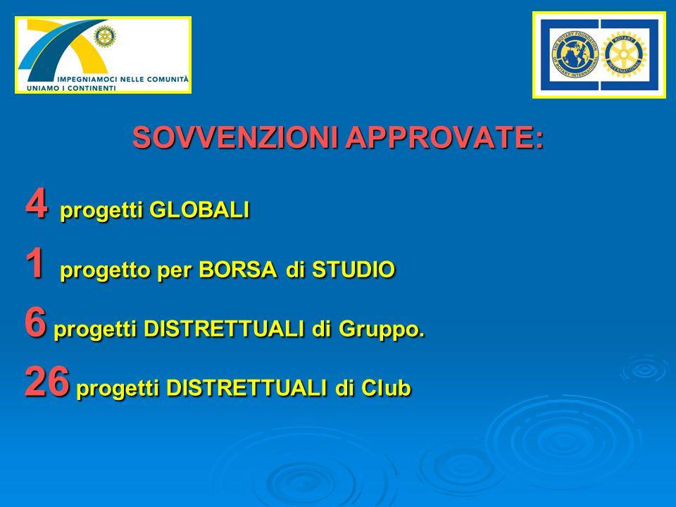 4 progetti GLOBALI 4 progetti GLOBALI 1 progetto per BORSA di STUDIO 1 progetto per BORSA di STUDIO 6 progetti DISTRETTUALI di Gruppo.