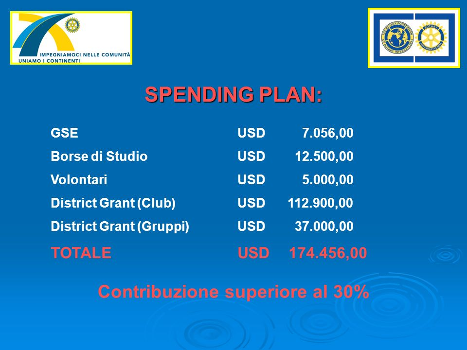 SPENDING PLAN: GSEUSD 7.056,00 Borse di StudioUSD 12.500,00 VolontariUSD 5.000,00 District Grant (Club)USD 112.900,00 District Grant (Gruppi)USD 37.000,00 TOTALEUSD 174.456,00 Contribuzione superiore al 30%