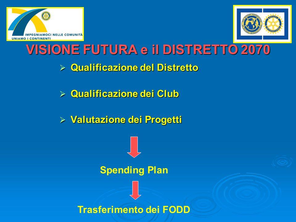 VISIONE FUTURA e il DISTRETTO 2070 Qualificazione del Distretto Qualificazione del Distretto Qualificazione dei Club Qualificazione dei Club Valutazione dei Progetti Valutazione dei Progetti Spending Plan Trasferimento dei FODD