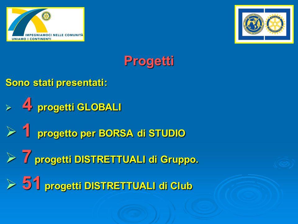 Sono stati presentati: 4 progetti GLOBALI 4 progetti GLOBALI 1 progetto per BORSA di STUDIO 1 progetto per BORSA di STUDIO 7 progetti DISTRETTUALI di Gruppo.
