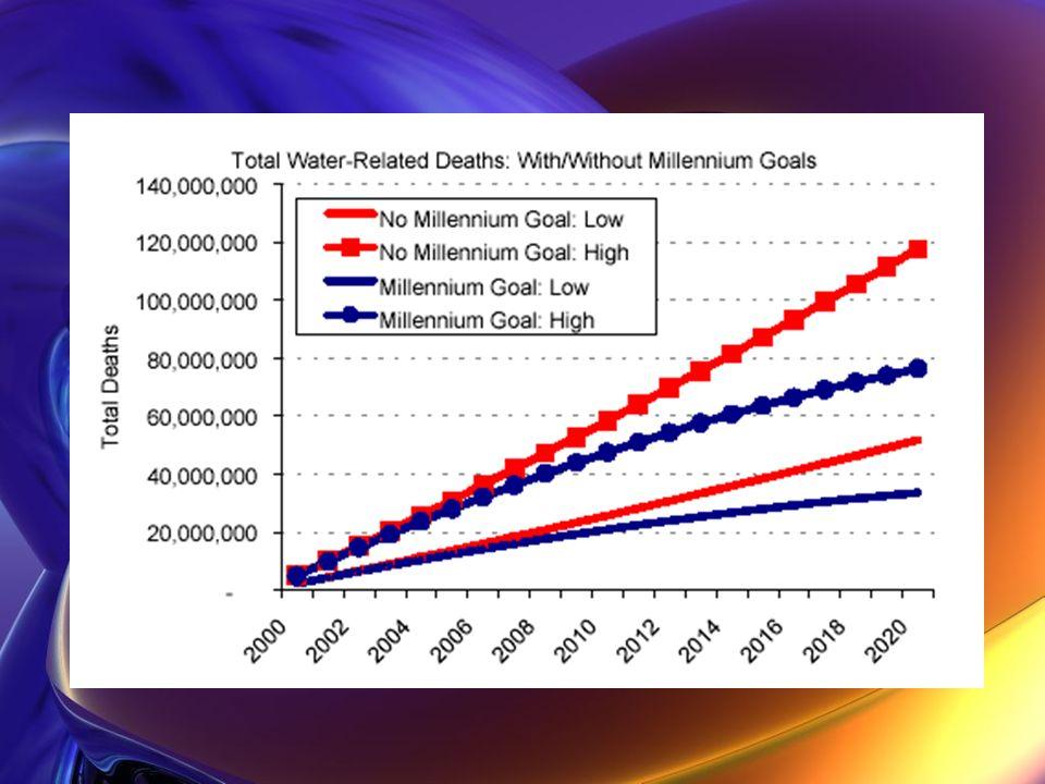 Il futuro: I problemi Paesi industrializzati e microrganismi resistenti al cloro Cambiamenti climatici Barriere economiche per la potabilizzazione dellacqua nei paesi in via di sviluppo