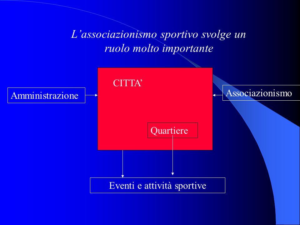 Lassociazionismo sportivo svolge un ruolo molto importante Quartiere CITTA Associazionismo Amministrazione Eventi e attività sportive
