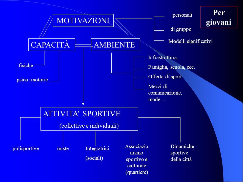 MOTIVAZIONI CAPACITÀAMBIENTE fisiche psico.-motorie personali di gruppo Modelli significativi Infrastruttura Famiglia, scuola, ecc. Offerta di sport M